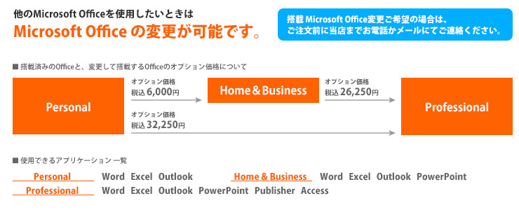 搭載のOfficeのアップグレード価格
